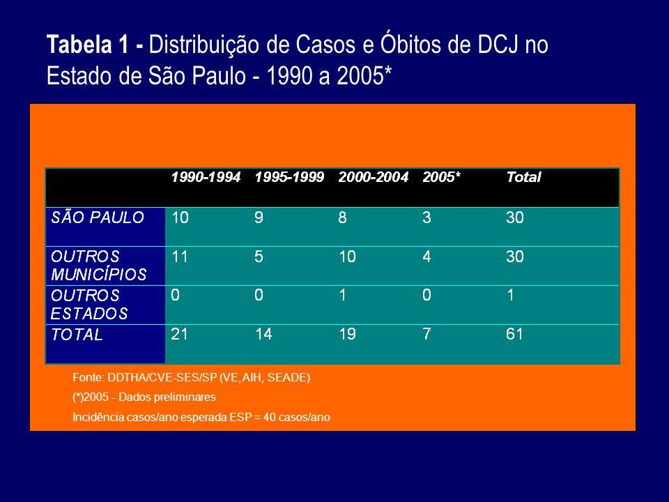 Tabela 1 - Distribuição de Casos e Óbitos de DCJ no Estado de São Paulo - 1990 a 2005*