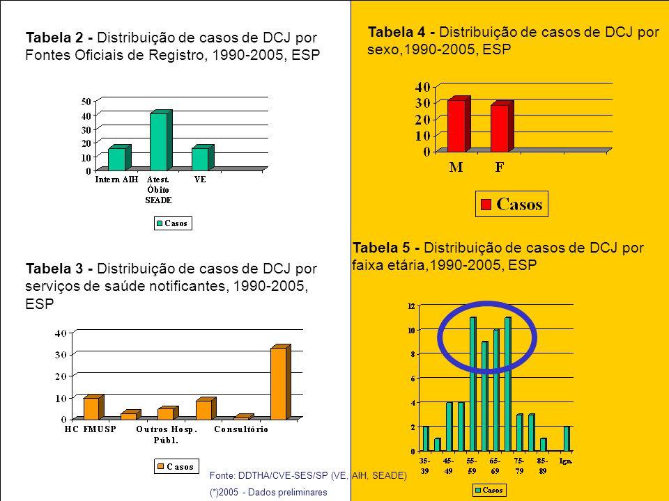 Tabela 4 - Distribuição de casos de DCJ por sexo,1990-2005, ESP