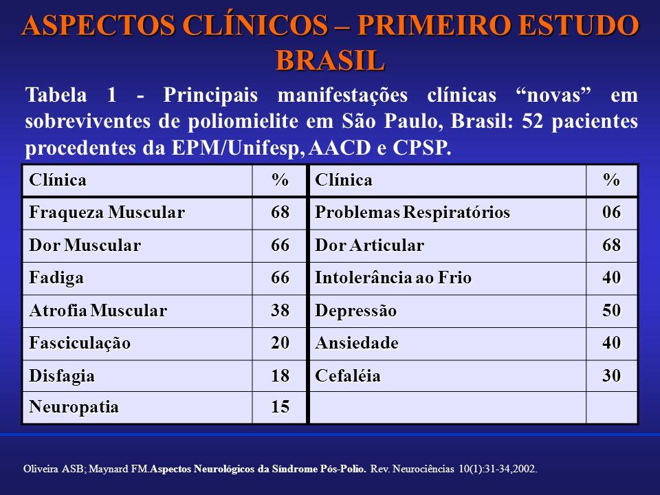 ASPECTOS CLÍNICOS – PRIMEIRO ESTUDO BRASIL