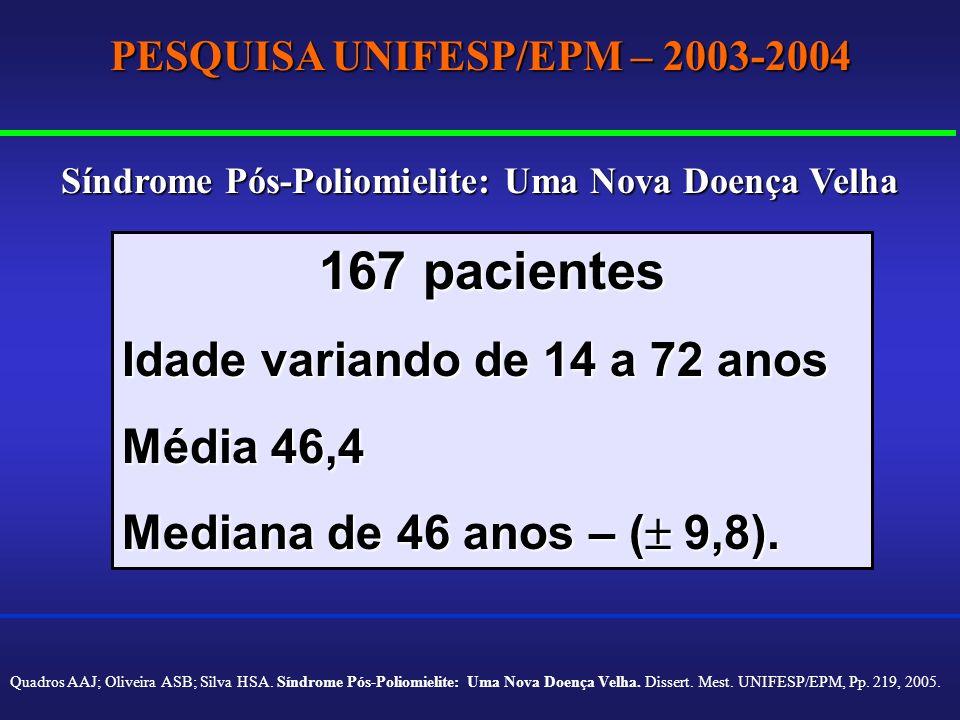 167 pacientes Idade variando de 14 a 72 anos Média 46,4