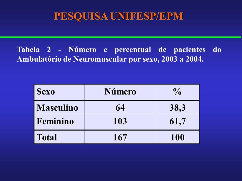 PESQUISA UNIFESP/EPM Sexo Número % Masculino 64 38,3 Feminino 103 61,7