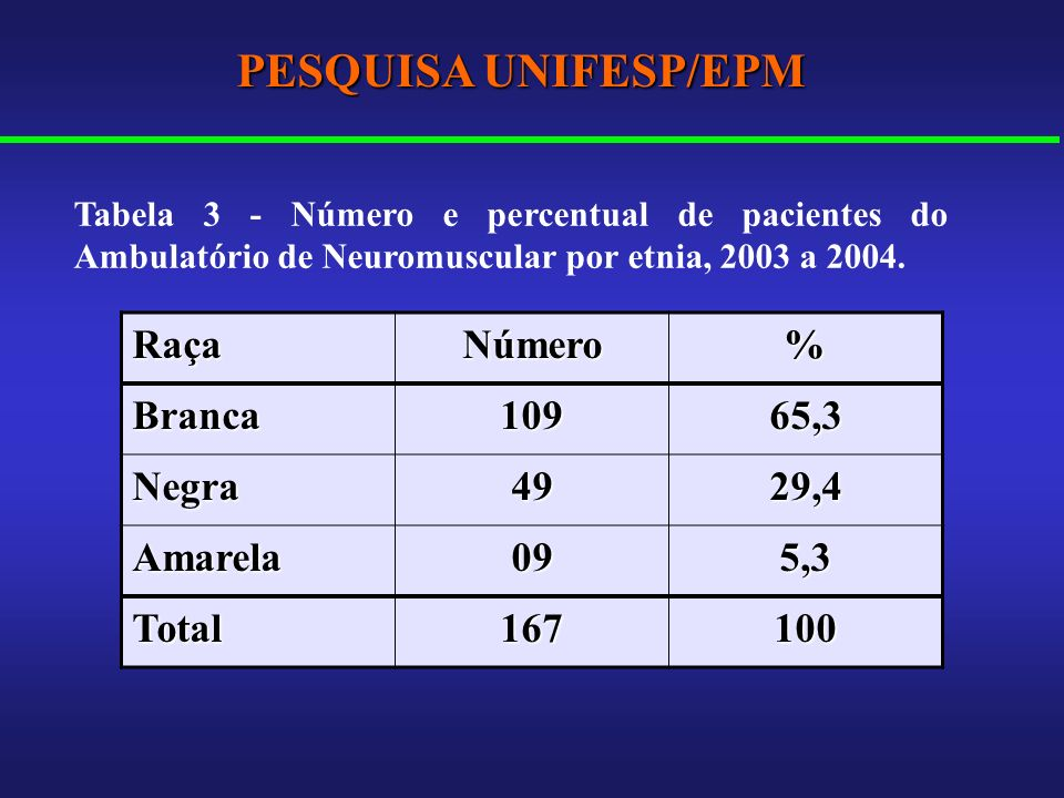 PESQUISA UNIFESP/EPM Raça Número % Branca 109 65,3 Negra 49 29,4