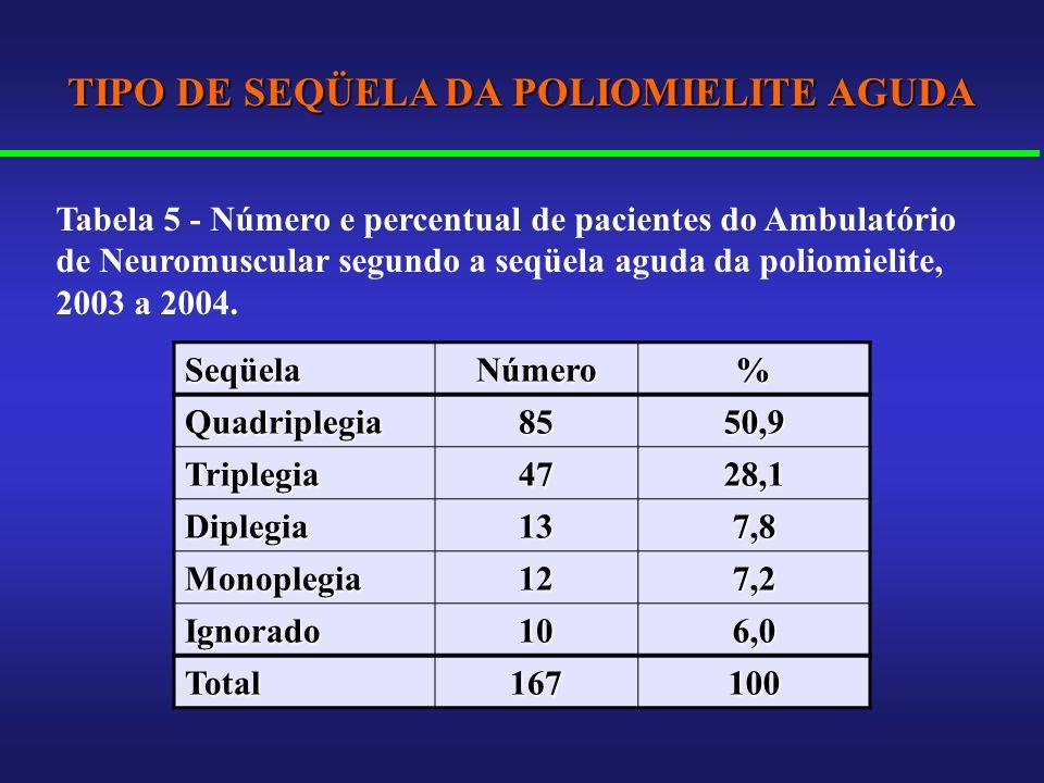 TIPO DE SEQÜELA DA POLIOMIELITE AGUDA