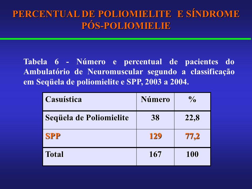 PERCENTUAL DE POLIOMIELITE E SÍNDROME PÓS-POLIOMIELIE