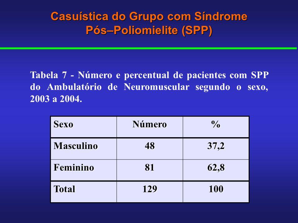 Casuística do Grupo com Síndrome Pós–Poliomielite (SPP)