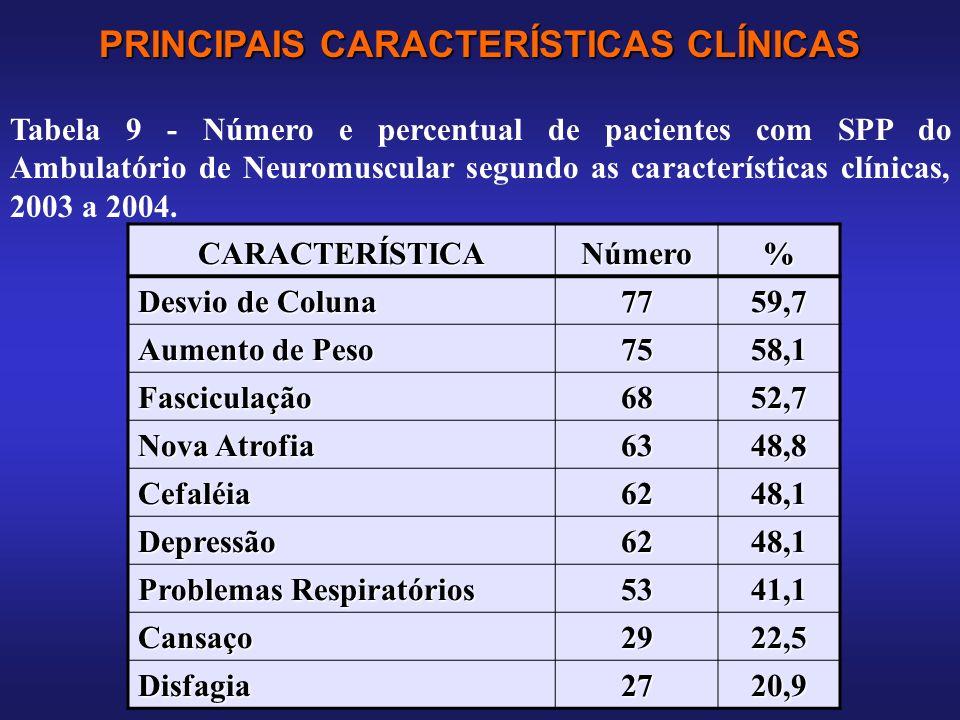 PRINCIPAIS CARACTERÍSTICAS CLÍNICAS