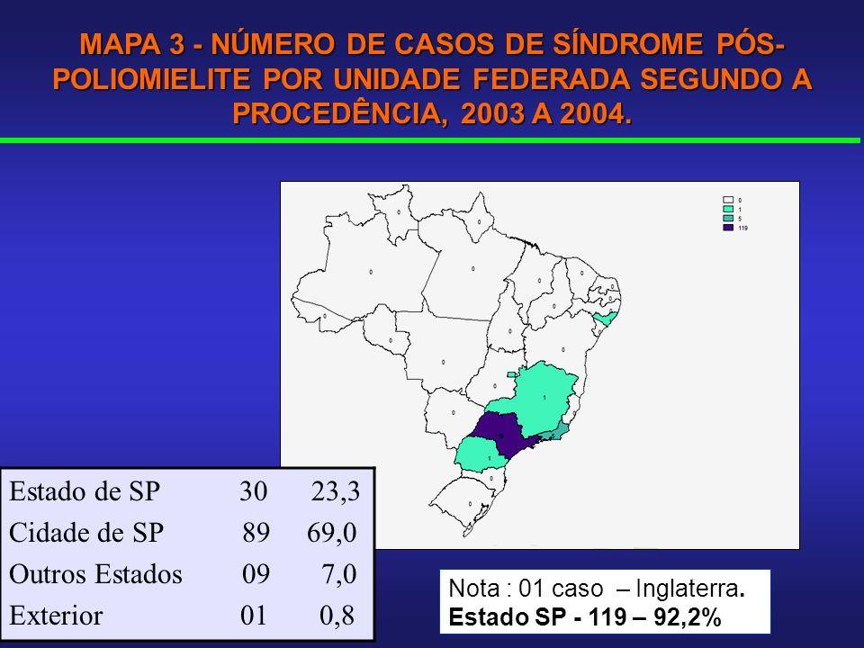 MAPA 3 - NÚMERO DE CASOS DE SÍNDROME PÓS-POLIOMIELITE POR UNIDADE FEDERADA SEGUNDO A PROCEDÊNCIA, 2003 A 2004.