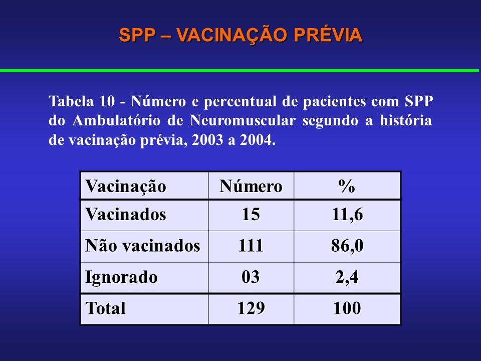 SPP – VACINAÇÃO PRÉVIA Vacinação Número % Vacinados 15 11,6