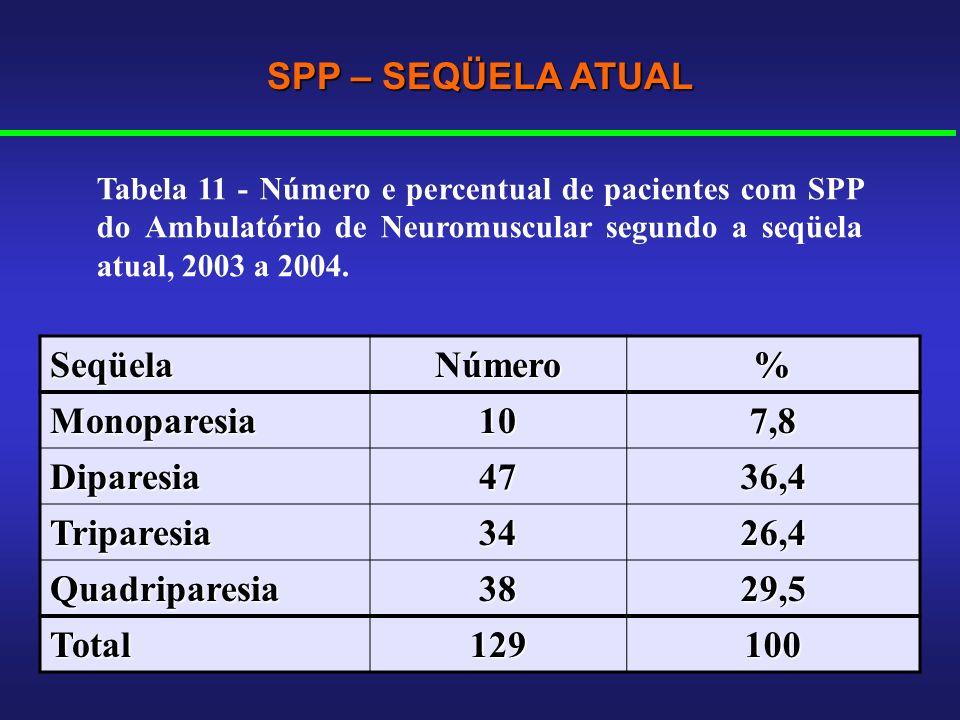 SPP – SEQÜELA ATUAL Seqüela Número % Monoparesia 10 7,8 Diparesia 47