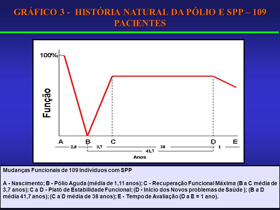 GRÁFICO 3 - HISTÓRIA NATURAL DA PÓLIO E SPP – 109 PACIENTES