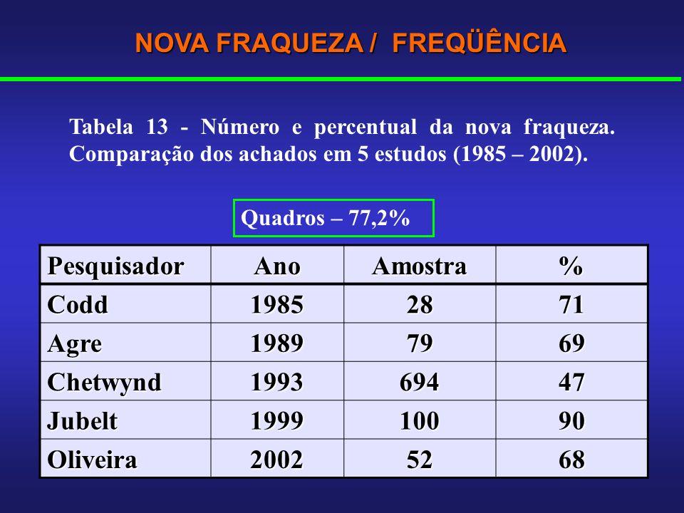 NOVA FRAQUEZA / FREQÜÊNCIA