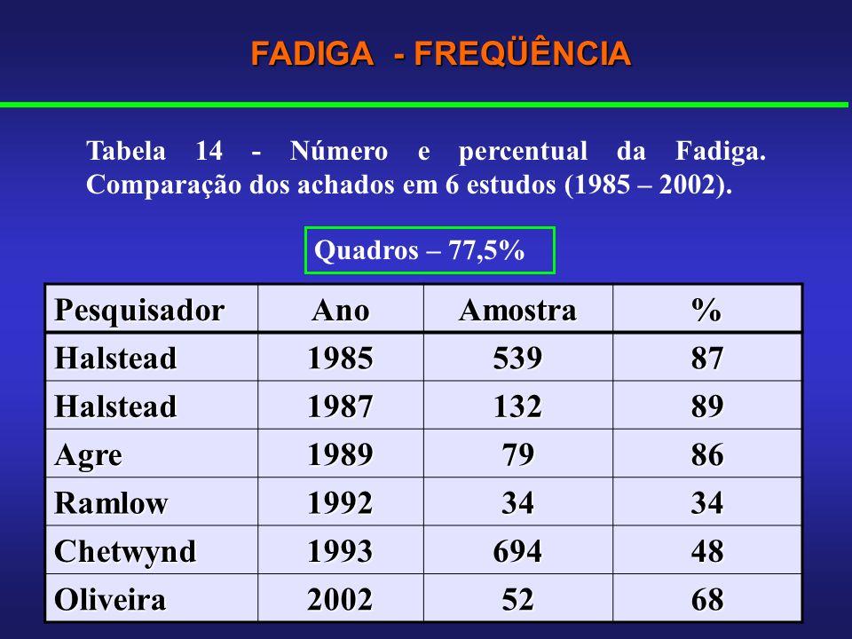 FADIGA - FREQÜÊNCIA Pesquisador Ano Amostra % Halstead 1985 539 87