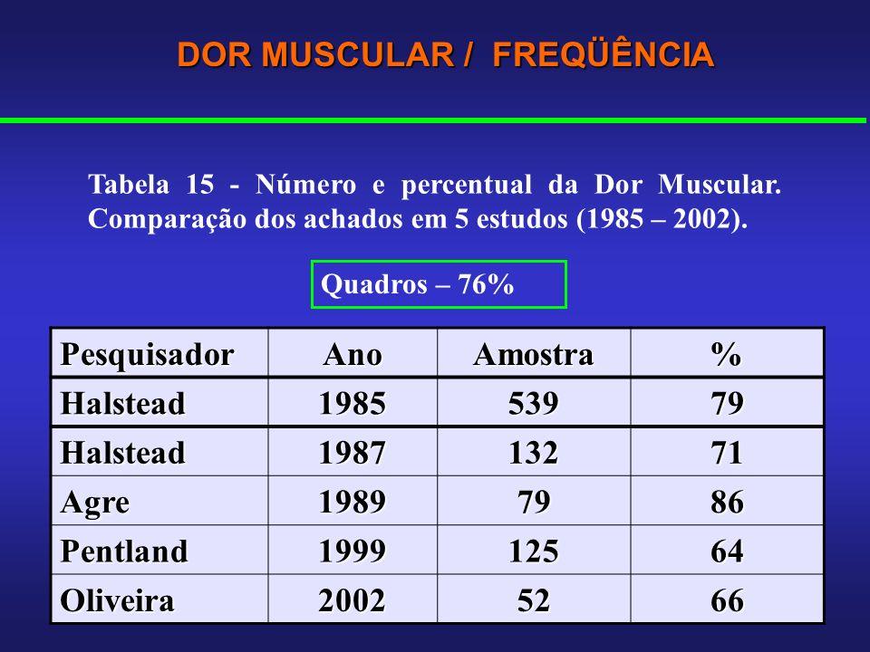 DOR MUSCULAR / FREQÜÊNCIA