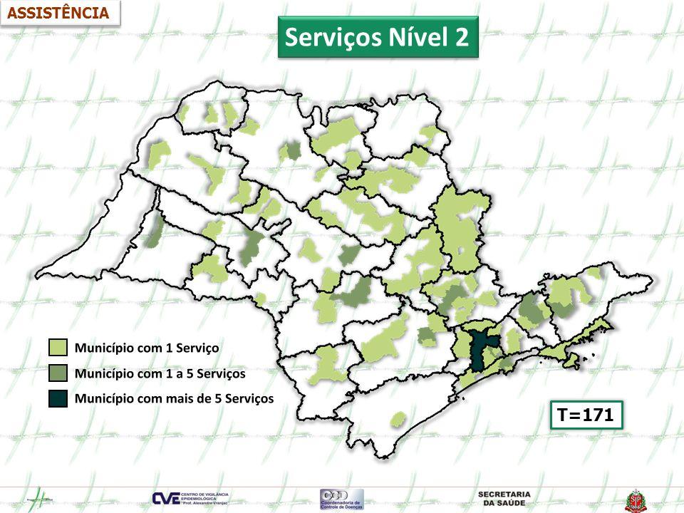 ASSISTÊNCIA Serviços Nível 2 T=171