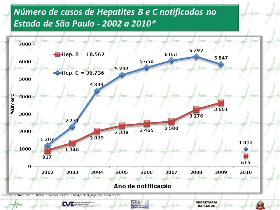 Número de casos de Hepatites B e C notificados no Estado de São Paulo - 2002 a 2010*