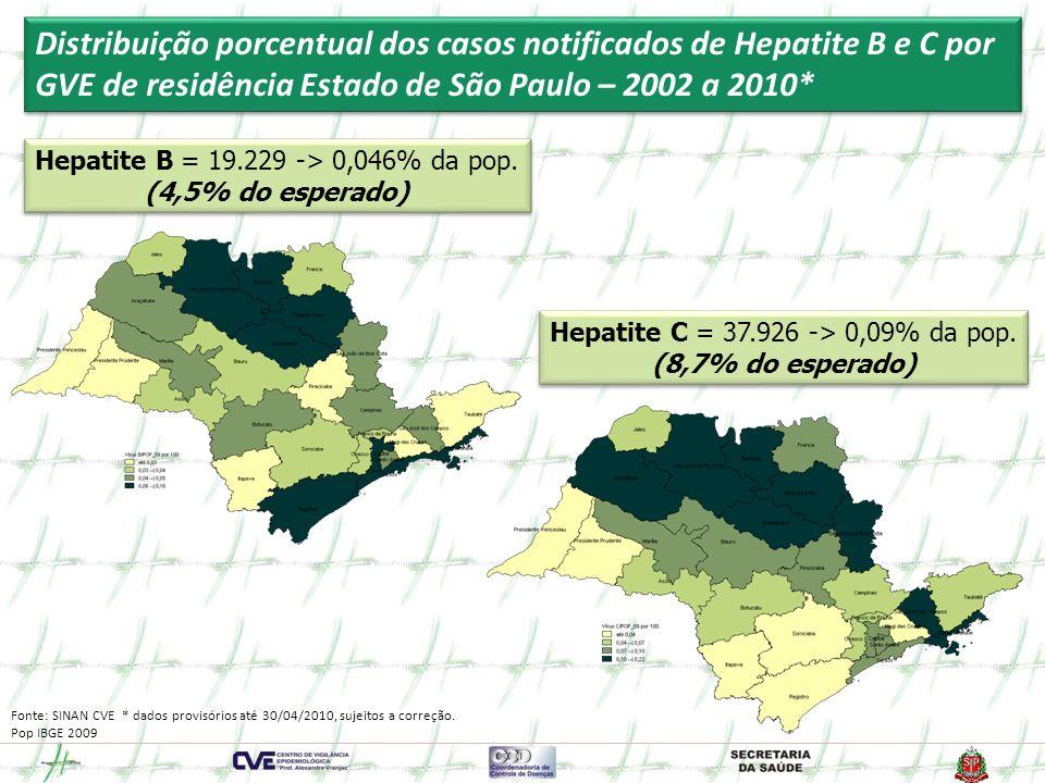 Distribuição porcentual dos casos notificados de Hepatite B e C por GVE de residência Estado de São Paulo – 2002 a 2010*