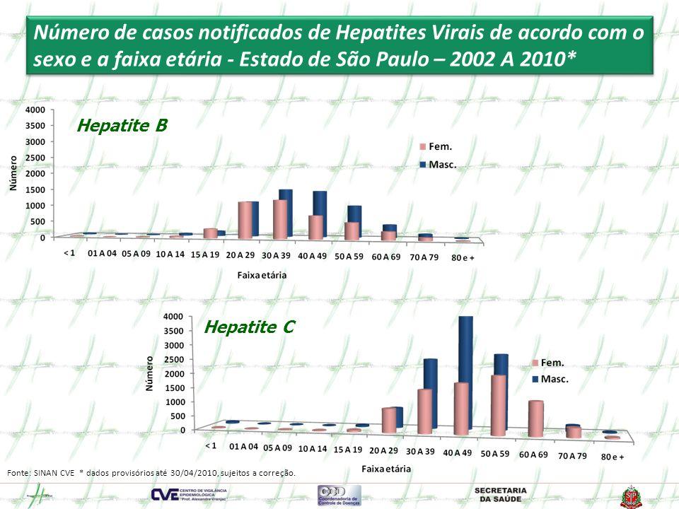 Número de casos notificados de Hepatites Virais de acordo com o sexo e a faixa etária - Estado de São Paulo – 2002 A 2010*