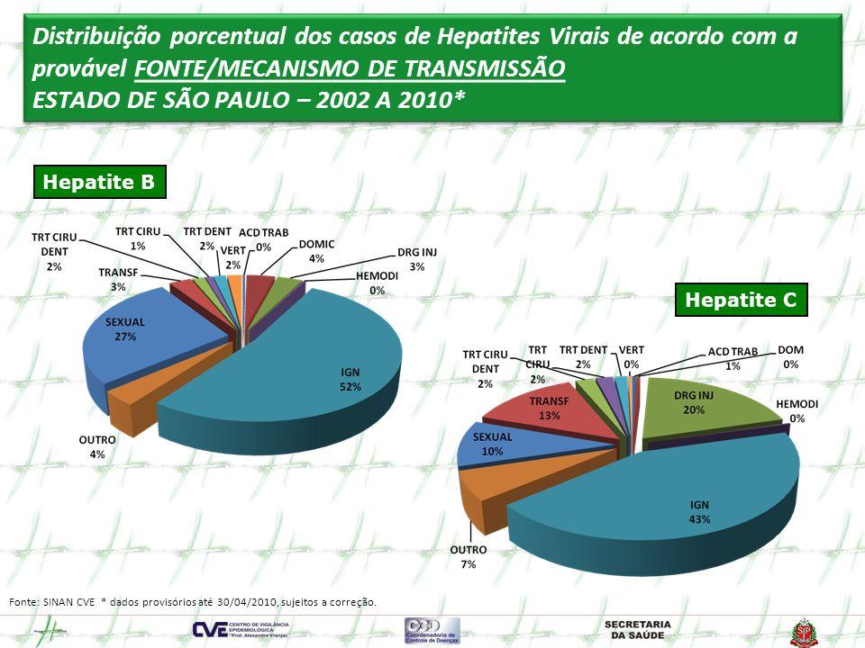 Distribuição porcentual dos casos de Hepatites Virais de acordo com a provável FONTE/MECANISMO DE TRANSMISSÃO ESTADO DE SÃO PAULO – 2002 A 2010*