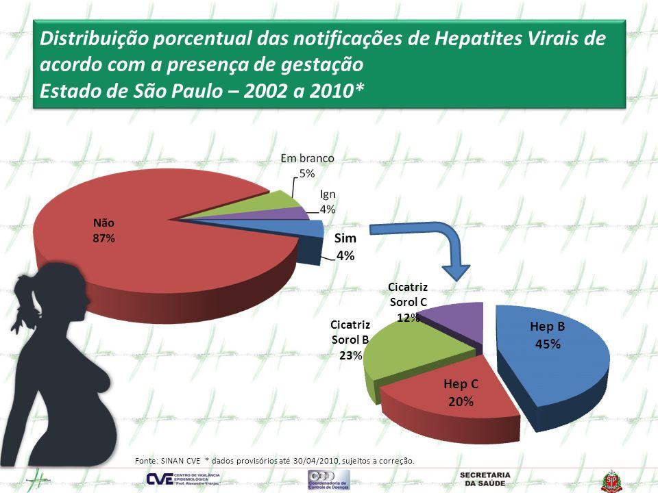 Distribuição porcentual das notificações de Hepatites Virais de acordo com a presença de gestação Estado de São Paulo – 2002 a 2010*