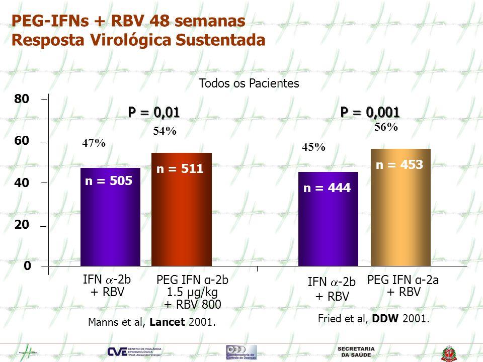 PEG-IFNs + RBV 48 semanas Resposta Virológica Sustentada