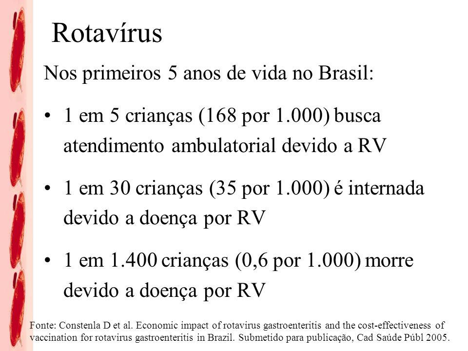 Rotavírus Nos primeiros 5 anos de vida no Brasil: