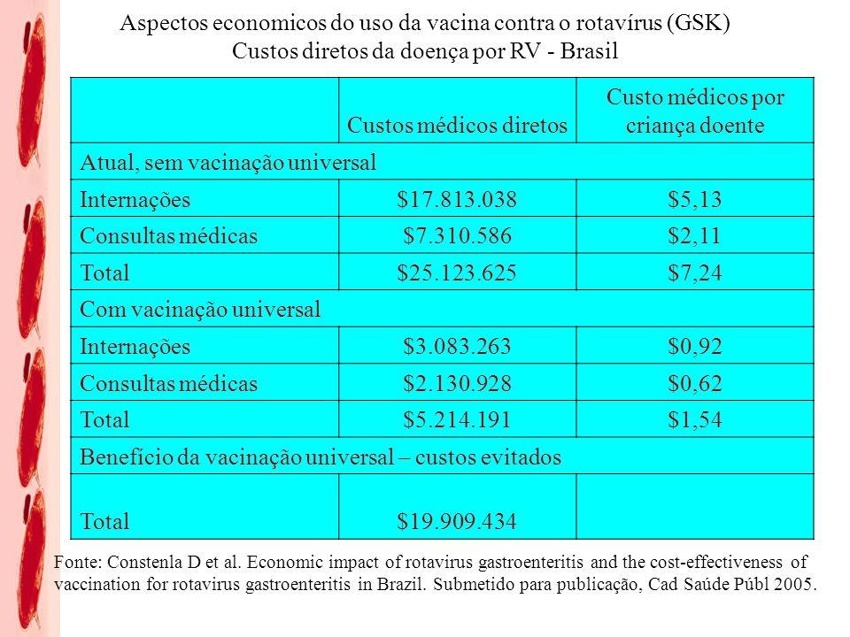 Custo médicos por criança doente