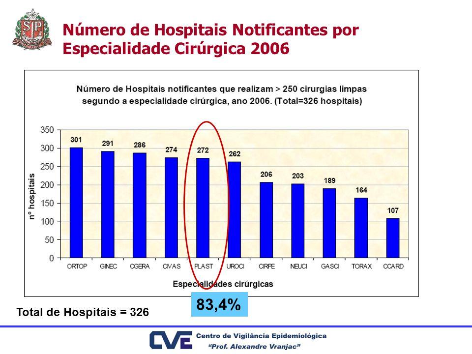 Número de Hospitais Notificantes por Especialidade Cirúrgica 2006