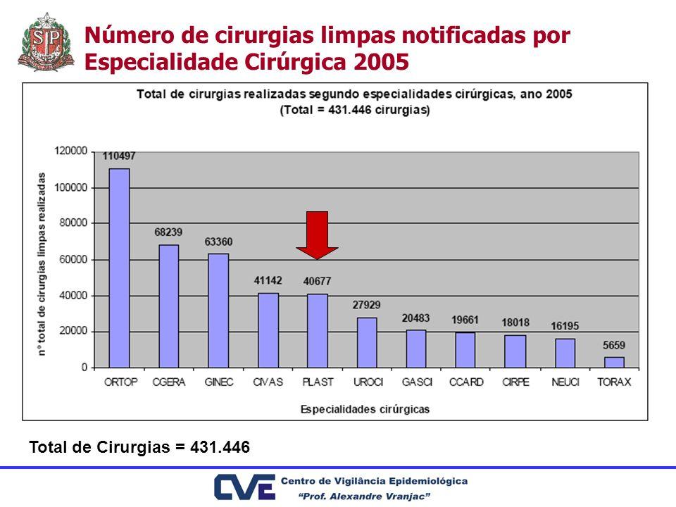 Número de cirurgias limpas notificadas por Especialidade Cirúrgica 2005