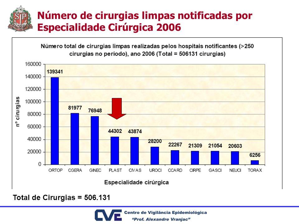 Número de cirurgias limpas notificadas por Especialidade Cirúrgica 2006