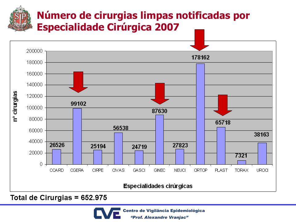 Número de cirurgias limpas notificadas por Especialidade Cirúrgica 2007