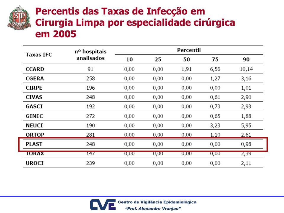 Percentis das Taxas de Infecção em Cirurgia Limpa por especialidade cirúrgica em 2005