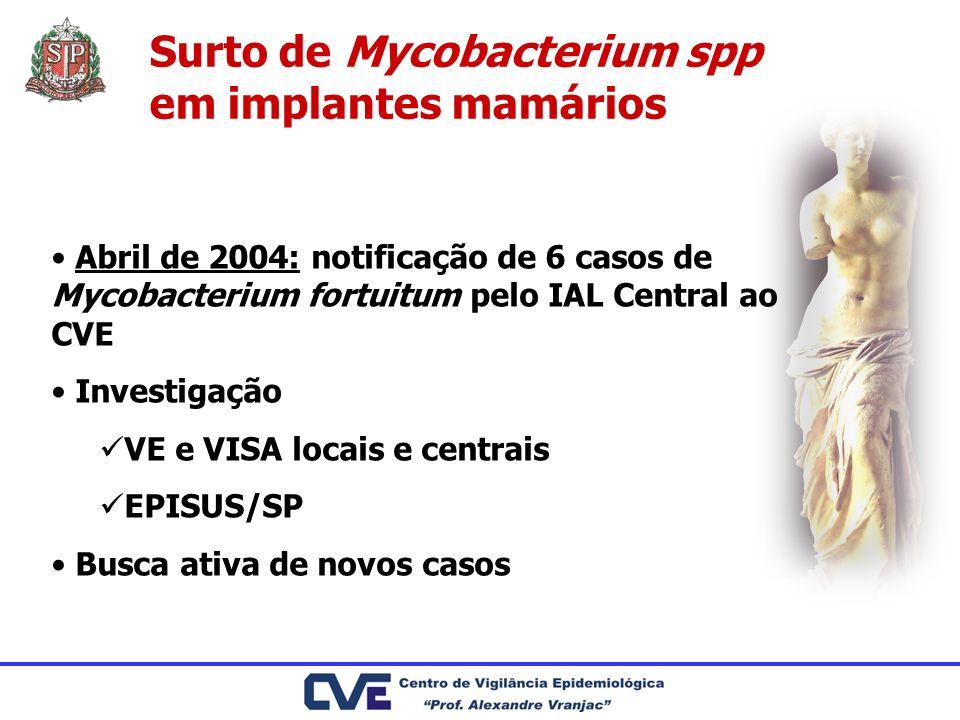 Surto de Mycobacterium spp em implantes mamários