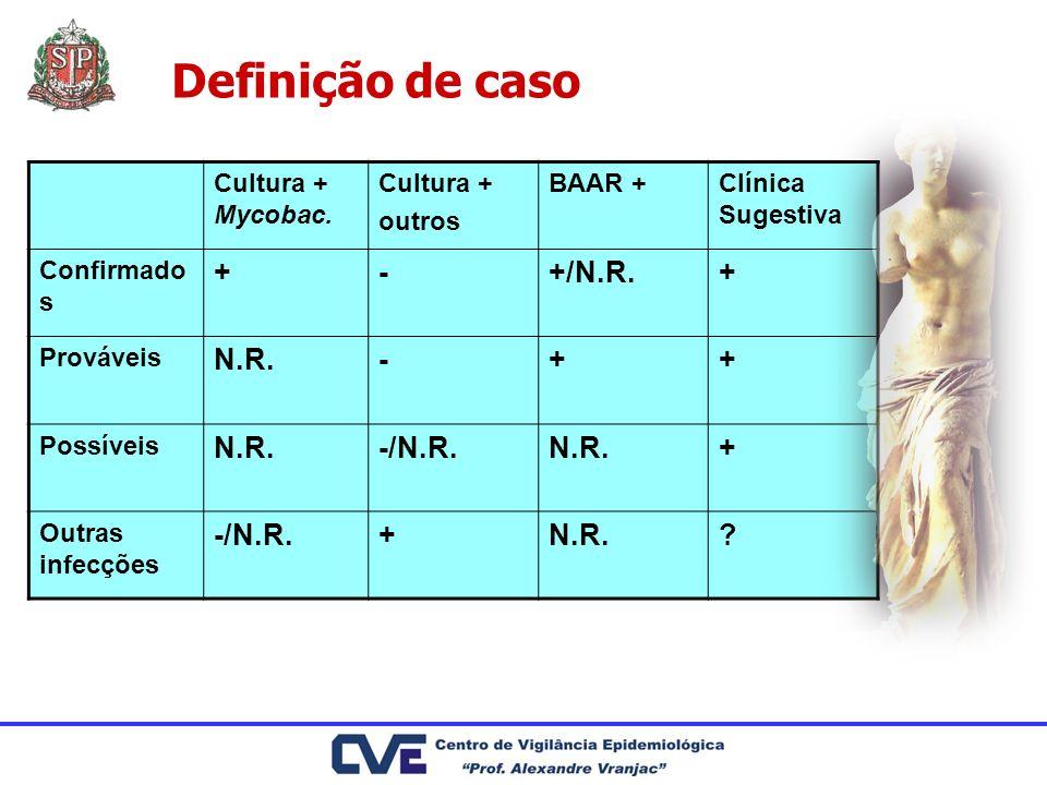 Definição de caso + - +/N.R. N.R. -/N.R. Cultura + Mycobac.