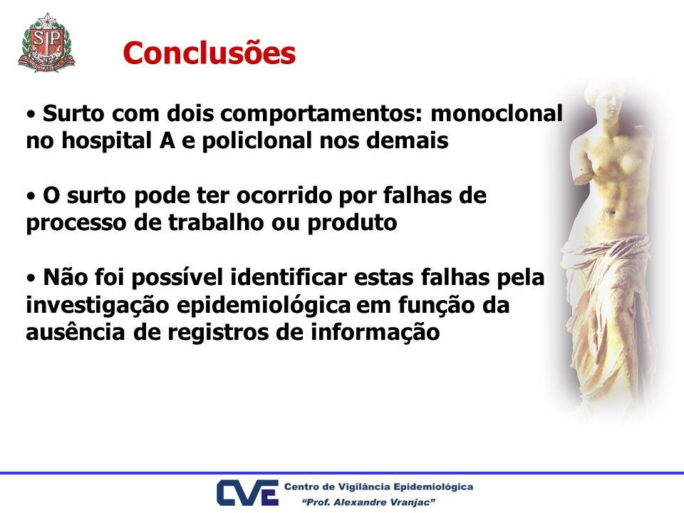 Conclusões Surto com dois comportamentos: monoclonal no hospital A e policlonal nos demais.