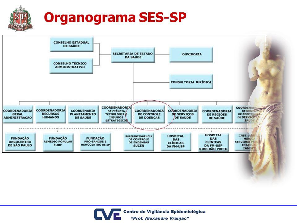 Organograma SES-SP