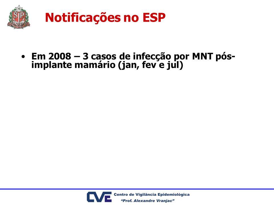 Notificações no ESP Em 2008 – 3 casos de infecção por MNT pós-implante mamário (jan, fev e jul)
