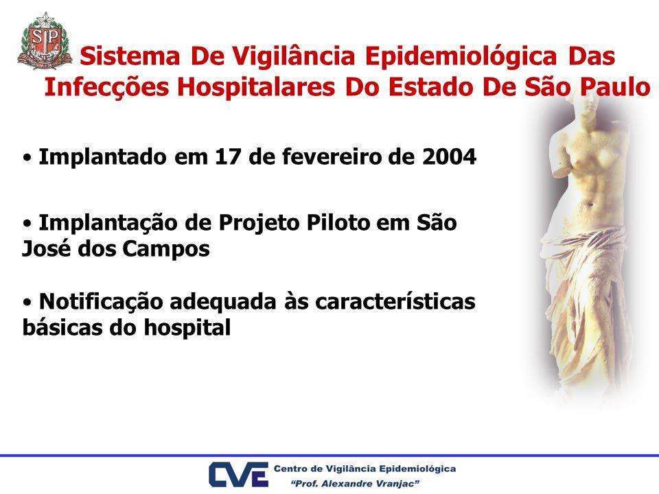 Sistema De Vigilância Epidemiológica Das Infecções Hospitalares Do Estado De São Paulo