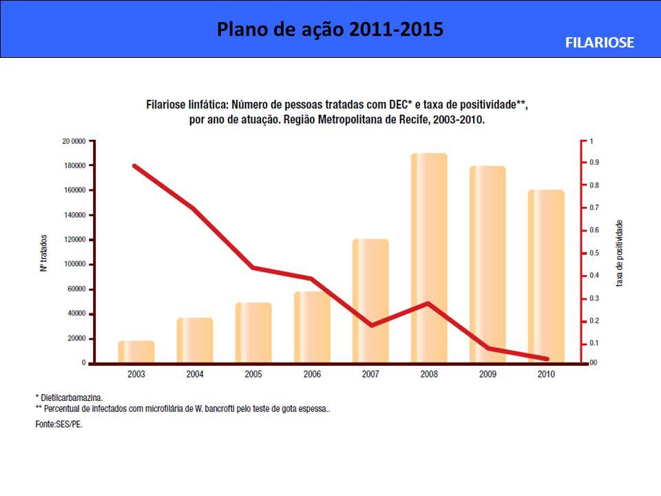 Plano de ação 2011-2015 FILARIOSE