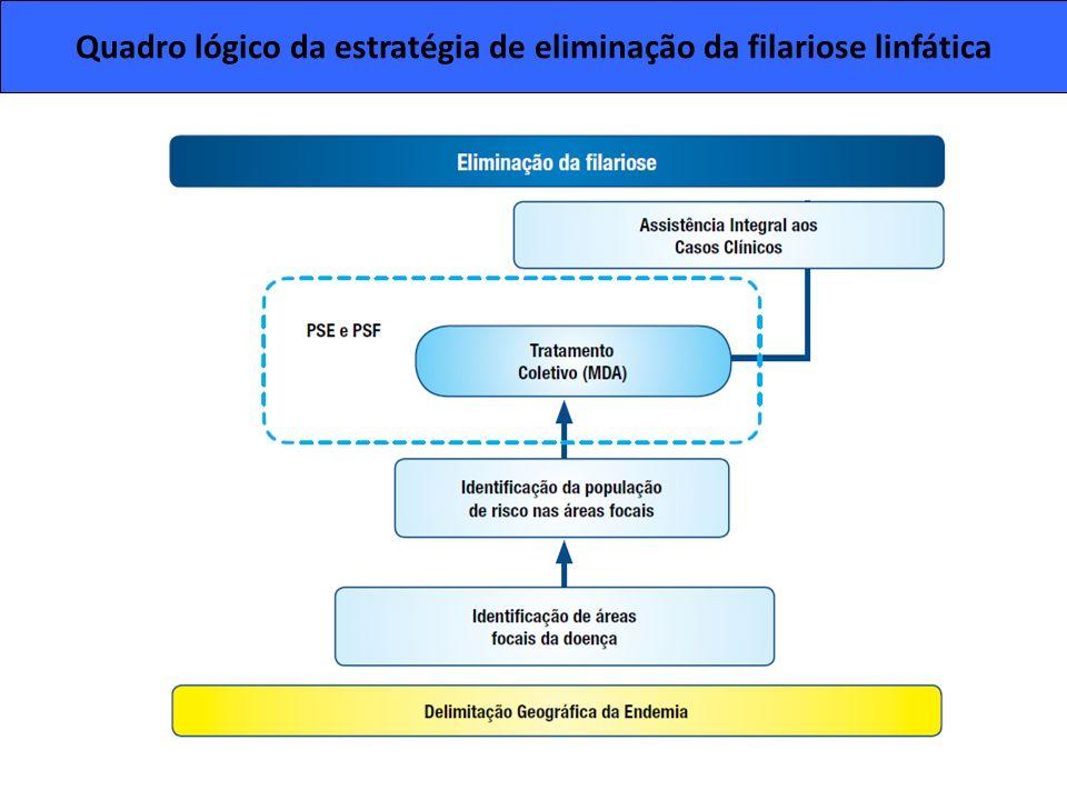 Quadro lógico da estratégia de eliminação da filariose linfática