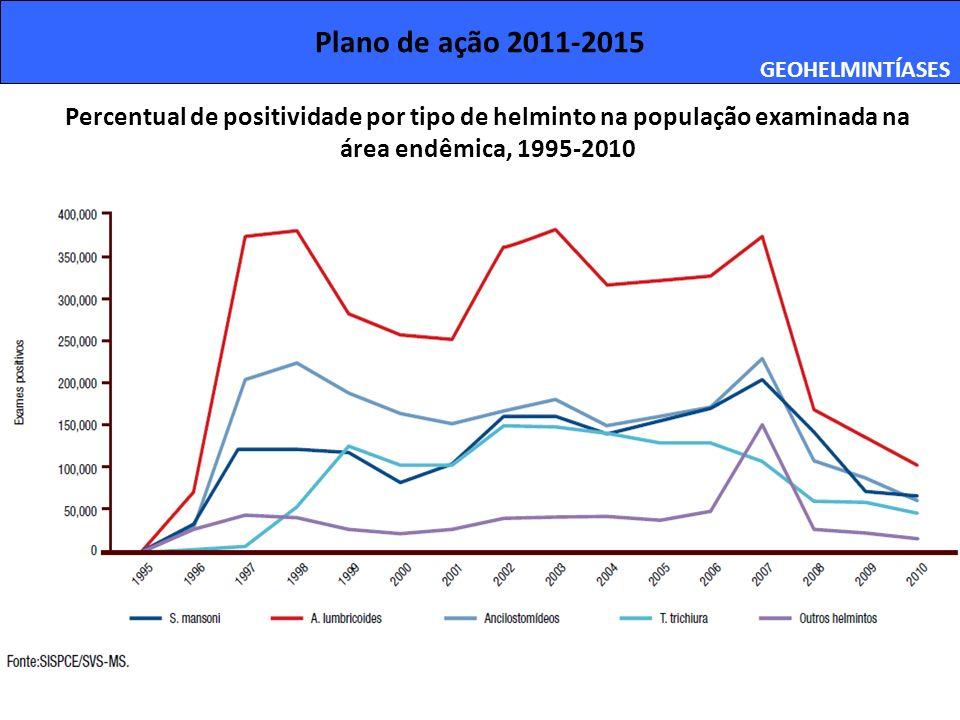 Plano de ação 2011-2015 GEOHELMINTÍASES. Percentual de positividade por tipo de helminto na população examinada na.