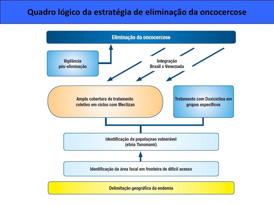 Quadro lógico da estratégia de eliminação da oncocercose