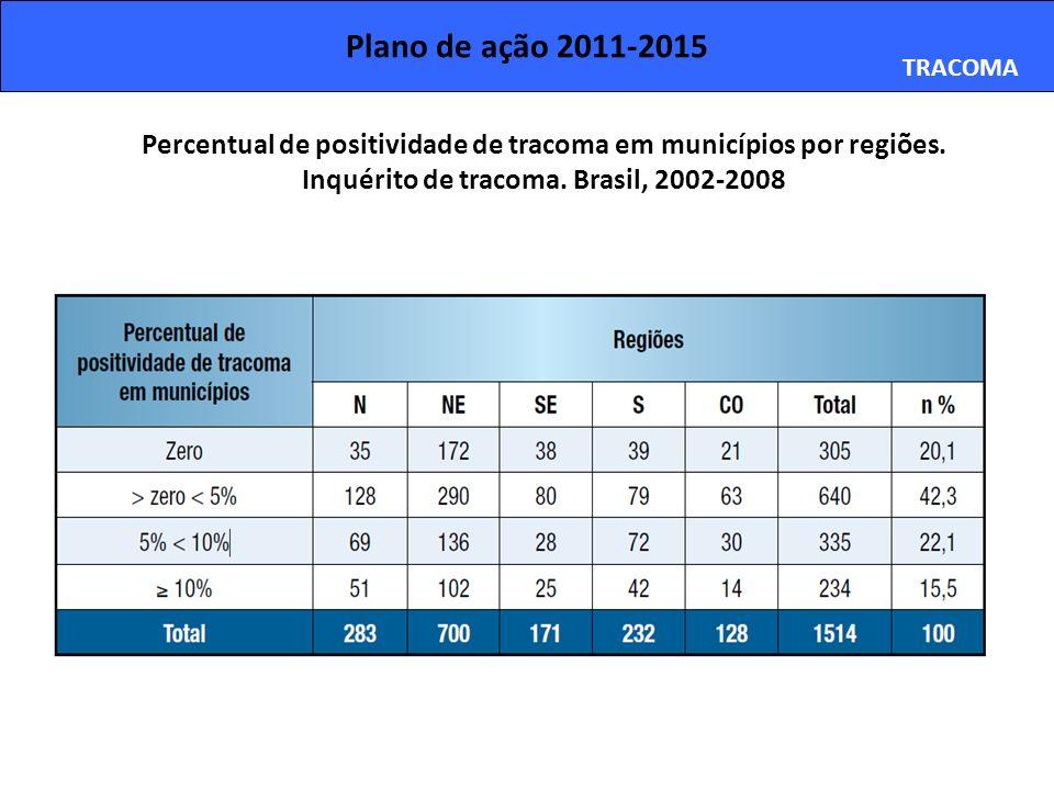Plano de ação 2011-2015 TRACOMA. Percentual de positividade de tracoma em municípios por regiões.