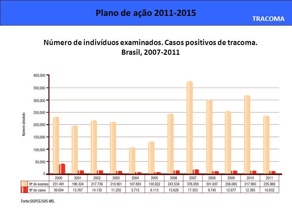 Número de indivíduos examinados. Casos positivos de tracoma.