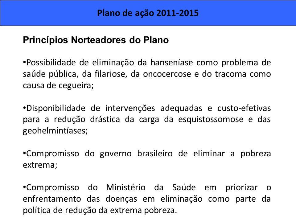 Plano de ação 2011-2015 Princípios Norteadores do Plano