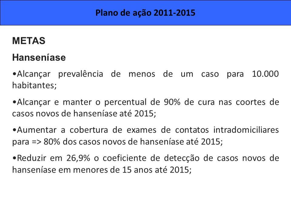 Plano de ação 2011-2015METAS. Hanseníase. Alcançar prevalência de menos de um caso para 10.000 habitantes;