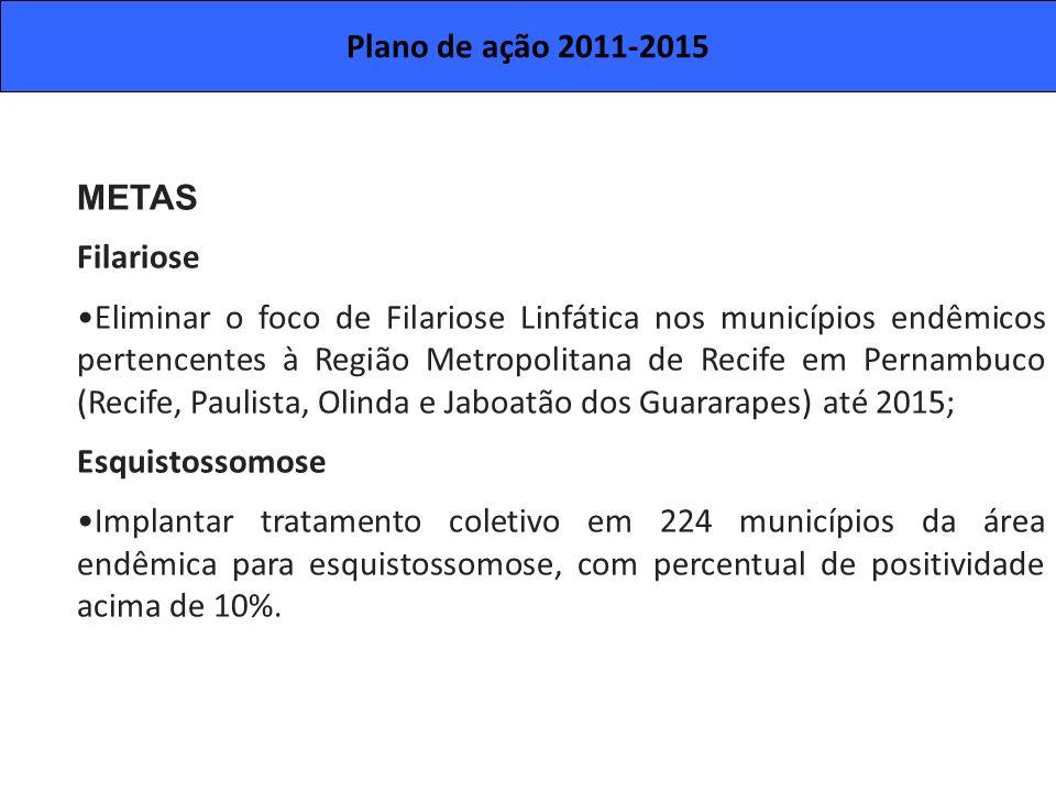 Plano de ação 2011-2015 METAS. Filariose.