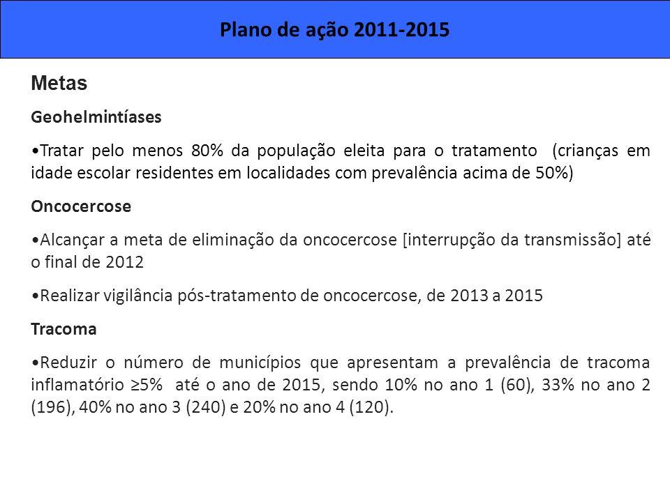 Plano de ação 2011-2015 Metas Geohelmintíases