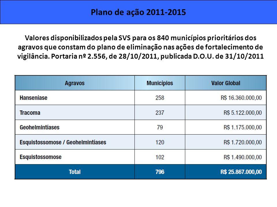 Plano de ação 2011-2015 Valores disponibilizados pela SVS para os 840 municípios prioritários dos.