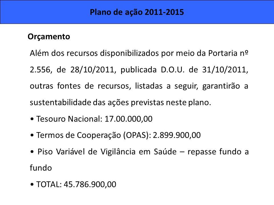 Plano de ação 2011-2015 Orçamento.