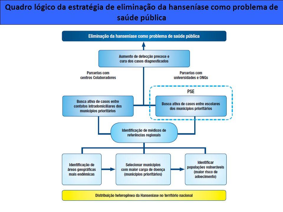 Quadro lógico da estratégia de eliminação da hanseníase como problema de